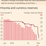 Ukraine's economy: a falling currency and soaring prices fuel concerns http://t.co/O2qg7sjATH http://t.co/1RAF7cCIxi