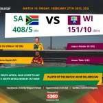#SAvWI Score Summary. Such domination by @ABdeVilliers17 ! A record-breaking @cricketworldcup ! #CWC15 http://t.co/3fhmmdZdYe