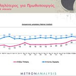 """#Tsipras reaches 55% acceptance as """"best for Prime Minister"""" index (Metron Analysis poll) #Greece #Syriza http://t.co/WmiR7I5XKm"""