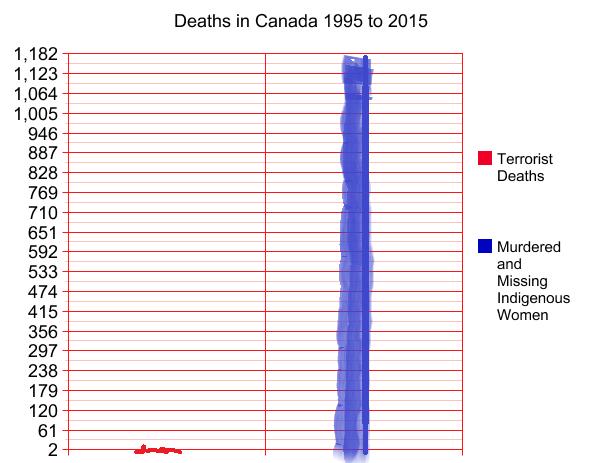 deaths in canada 1995-2015 http://t.co/msBDJWEtnK