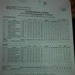 Estadísticas del final de este partidazo de nuestras chicas. Enhorabuena Guerreras! http://t.co/teceOcKulQ