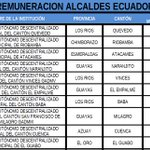 ¿Cuánto ganan los alcaldes en Ecuador? Aquí el listado completo http://t.co/XCqlKMyWQM http://t.co/iTJduA3i8s