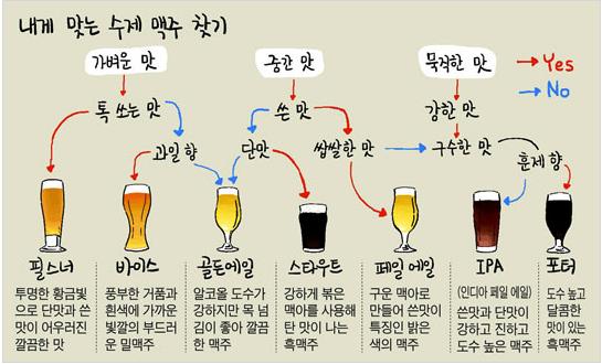 내게 맞는 수제 맥주 찾기 (조선일보 그래픽) 기억해두면 요긴한 맛에 따른 맥주종류 구분하기. http://t.co/AsLTg85NAF