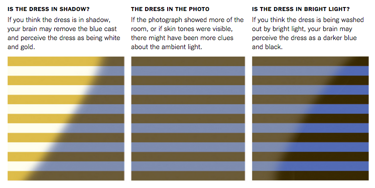 Hmm this make much more sense #TheDress http://t.co/xWgBNIJskP http://t.co/5MlbkiEk5A