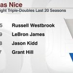 Russell Westbrook is the fourth player in the last 20 seasons to record 3 straight triple-doubles. http://t.co/DLxSF8aoLY