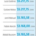 ¿Conoce cuánto perciben los expresidentes de #Ecuador por concepto de sueldo vitalicio? http://t.co/gAaaeWI0fp http://t.co/iC62FVqmfy