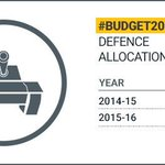 India raises defence budget modestly as it confronts China challenge http://t.co/zrodHYlgiW #BudgetwithNDTV http://t.co/1DEFpi5Gze