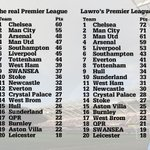 How the #BPL table would look if BBC pundit Mark Lawrenson knew what he was talking about.  http://t.co/ij5tAM6tSi http://t.co/S4hmQZvBL8