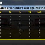 #CWC15: Heres how the things stand in Pool B after Indias win over UAE. http://t.co/DlYSHWh6ju #INDvsUAE #UAEby9 http://t.co/EkPhitk6iX