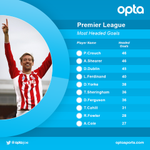 46 - Peter Crouch has now scored 46 headed goals in the @PremierLeague; equalling Alan Shearers record. Table. http://t.co/1wtr9j9MZU