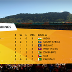 The sun is up here in Wellington and here are the standings leading in to Day 16. #cwc15 http://t.co/uUfXBztVqC