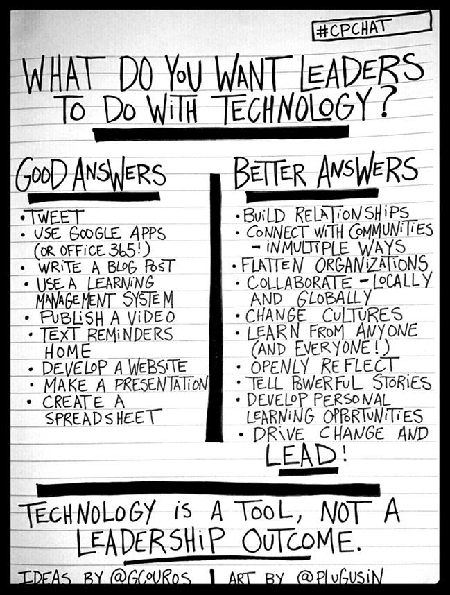 What do you want leaders to do with technology? (Co-created with @plugusin) #cpchat #suptchat http://t.co/AzutYY0SWg