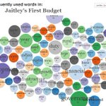 Union Budget: The difference between Jaitley-I and Jaitley-II in words (Interactive) http://t.co/T7Jw0nUSsH http://t.co/urMhsFk7lc
