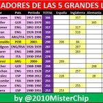 Messi acaba de ingresar en el TOP-10 histórico de goleadores de las 5 grandes ligas europeas >>> http://t.co/oDt3p1fvRr