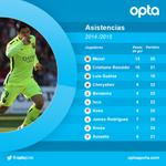 9-Nadie de La Liga ha dado más asistencias que @LuisSuarez9 desde que el uruguayo debutara en el Bernabéu. Compañero http://t.co/kGG7AuqBA9