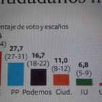 Sondeo d @metroscopia para @el_pais sobre ls elecciones andaluzas: @PSOE, 34,6%; @PPopular, 27,7; @ahorapodemos, 16,7 http://t.co/4eRq9GE3Lp