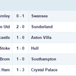 Heres how Saturday in the #BPL unfolded. Reports, reaction and more at http://t.co/5XVaYmrya8 http://t.co/PIA9moKPwg