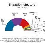 @elespanolcom. @CiudadanosCs lograría 19 diputados y daría la puntilla al bipartidismo - http://t.co/Dlq3wPgLaL http://t.co/9tg7kvW1kq
