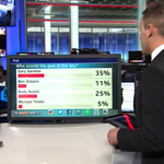 POLL RESULT: Nottingham Forests Gary Gardner wins the #goaloftheday poll with 35 percent of the votes. #SSNHQ http://t.co/KbdhVCXV5z
