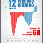 El único partido que crea empleo es el Partido Popular, el PSOE lo destruye @pablocasado_ #L6Npizarrarallo http://t.co/MYIi8Zb5Lf