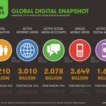 2015 digital world: 4.2 billion have no Internet 3.6 billion are not mobile 5.1 billion not on social media #MWC15 http://t.co/pyG7Dz95bh
