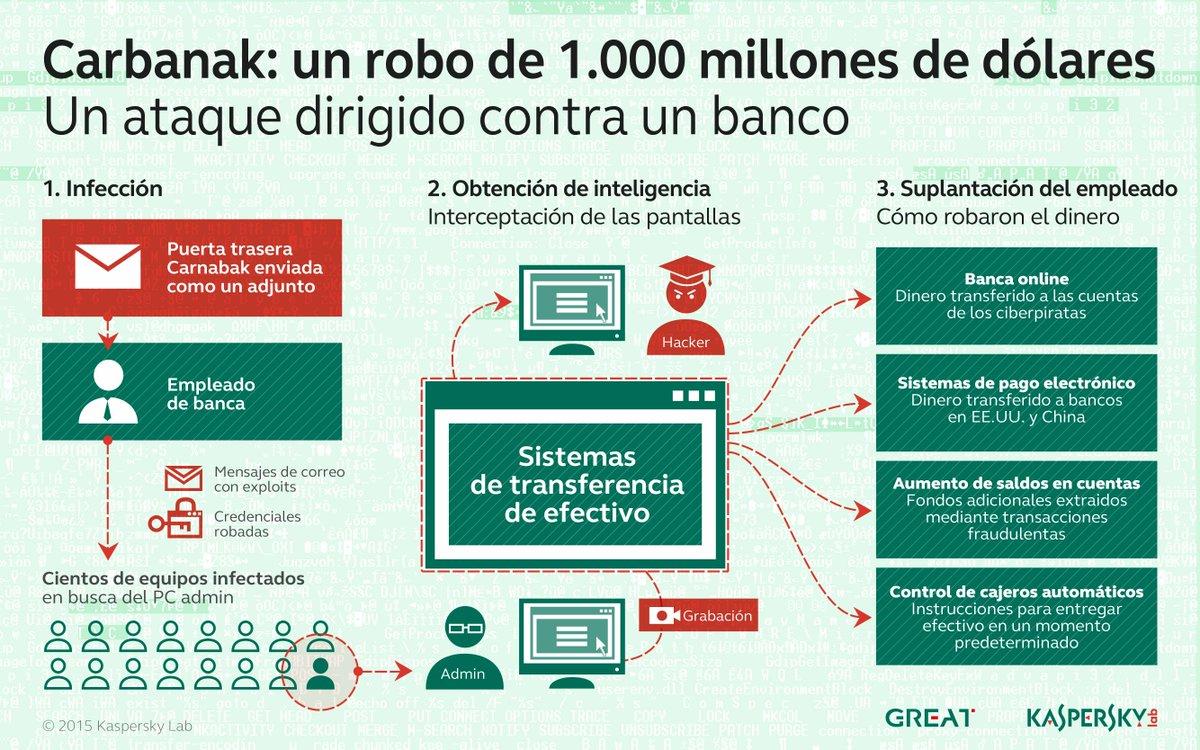 Cómo robaron los #cibercriminales $1 billón de los bancos #Carbanak #TheSAS2015 http://t.co/6wQh5lsdfH http://t.co/oZ9eWYvLX3