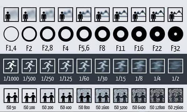 I love this! Photography made simple > @gulfuroth: Buenísimo! Settings de una reflex explicados en una sola imagen. http://t.co/MMAsIHK3gJ