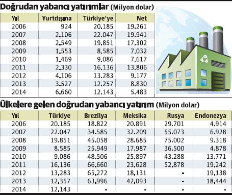 Yatırım: Neden bizde azalıyor da, onlarda azalmıyor?   Dr. Fatih Özatay http://t.co/28AnMEXJjl http://t.co/XUVvLL3f9w