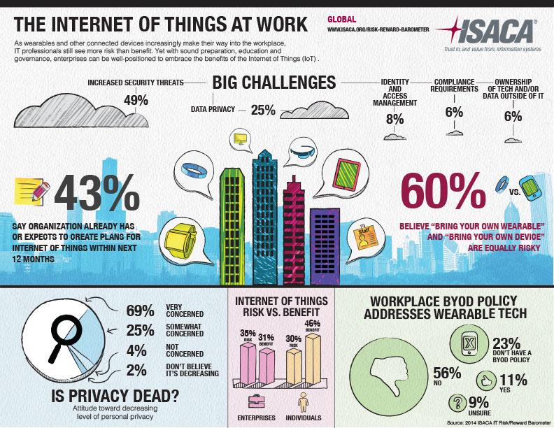 INFOGRAPHIC The Internet of Things at Work: Risk and Value Considerations http://t.co/xd0TyzcgjD #IoT #wearables http://t.co/hzdSNAXTc1