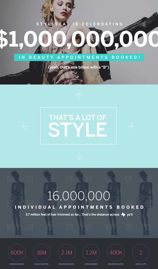 Today @StyleSeat has powered over $1billion in appointments since launch. That's a lot of hair cuts. http://t.co/no7pCiJENc