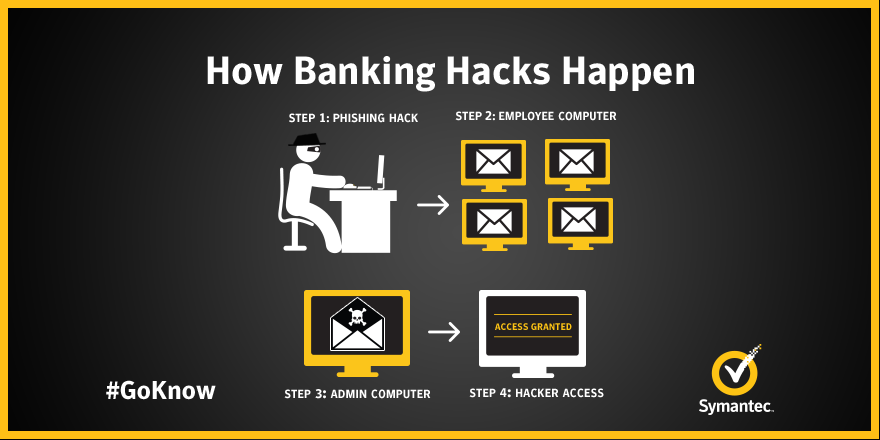 Bank robbers are sneakier than ever. Learn how a million-dollar robbery begins with #phishing: http://t.co/xavNl5W3pW http://t.co/8fy9q22T7e