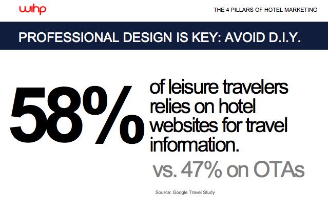 "RT @alexvoyagenco: ""@WIHPhotel: ""58% of leisure travelers relies on hotel websites for travel information vs. 47% on OTAs"" @HotelBelAmi http://t.co/wPoXeJHjVp"