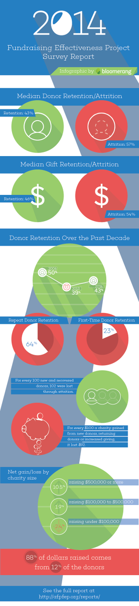 [Infographic] Donor Retention http://t.co/zOVIF6BVxJ http://t.co/cKbgeVWyKJ