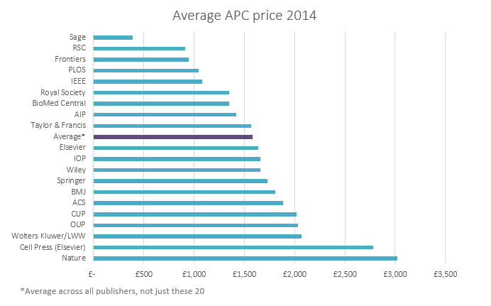 The average article processing charge (#APC) for #OpenAccess publications in UK in 2014:  http://t.co/Z1A0DjrW9z http://t.co/NonQysSuTb