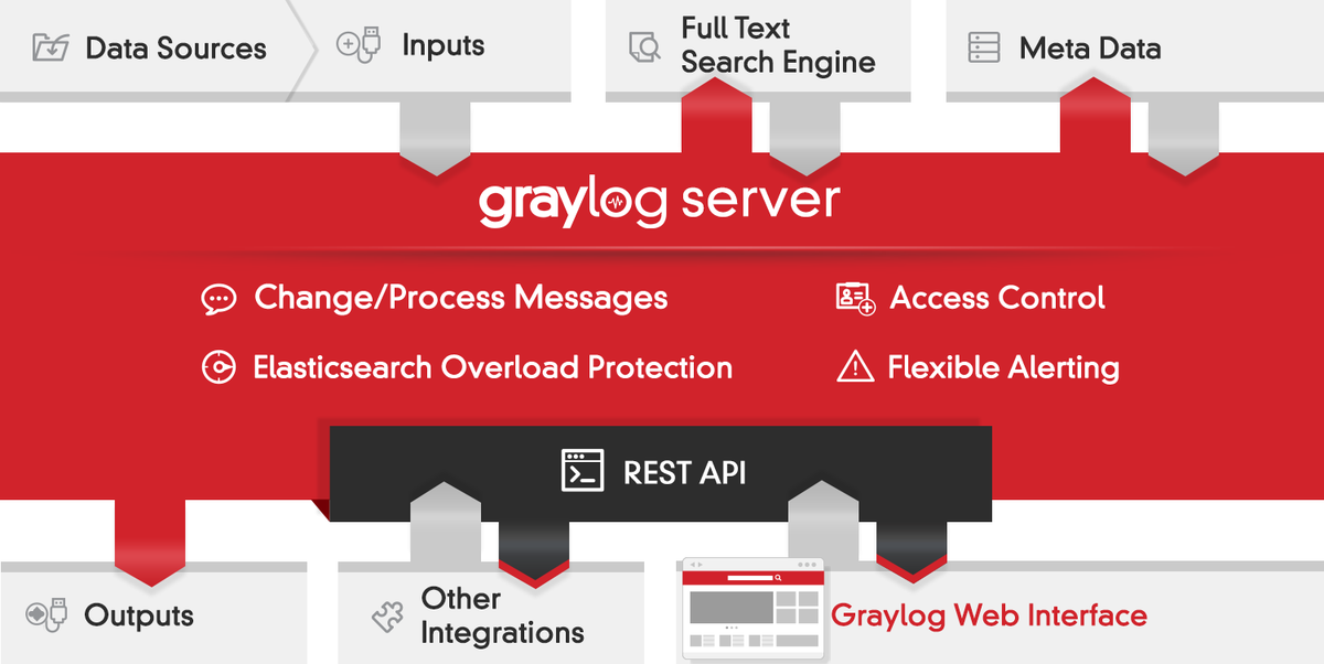 Finally! #Graylog 1.0 is here. http://t.co/bKXiJFznlG Big thanks to the community! http://t.co/mxjgwLACI4