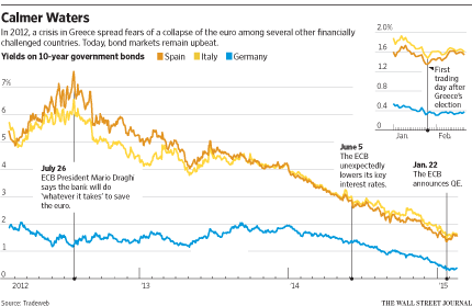 Greece's troubles barely ripple neighbours  http://t.co/0Zn4B8GRMF with chart from @pat_minczeski http://t.co/3pDrNOV1rU