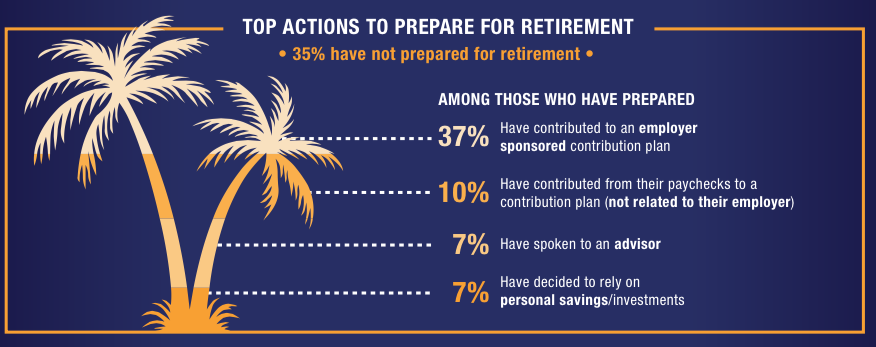 Only 7% of #GenX have planned for #retirement. Numbers for #GenY and #Boomers surprising too: http://t.co/fTsozIfHFZ http://t.co/cvlehT8WcO