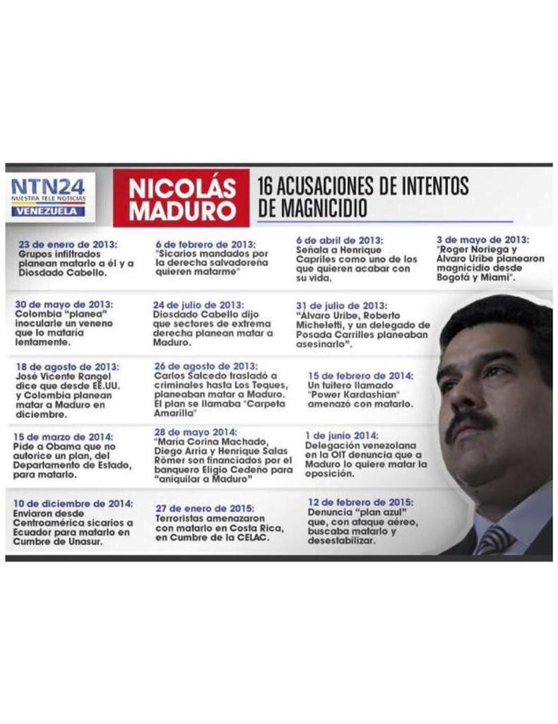 Mientras tanto, en Venezuela, presidente Maduro bate el récord mundial de denuncias de magnicidio. Felicidades! > http://t.co/nwwUYTc00k