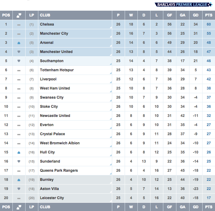 TABLE The gap at the top is down to 5 points, while @Arsenal are up to 3rd http://t.co/8xCCU465KG