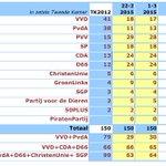 VVD daalt naar 5e plaats in klassement-De Hond; PvdA 6e plaats. PVV grootste, gevolgd door CDA/D66 en SP http://t.co/ESLtddcrFS