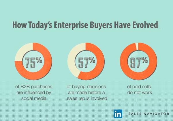 75% #B2B purchases are influenced by social media http://t.co/L7EK9pY5BQ