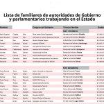 NEPOTISMO: LISTA DE APITUTADOS (Parientes de los Honorables) http://t.co/Qq3Fkqhy7e #iquique