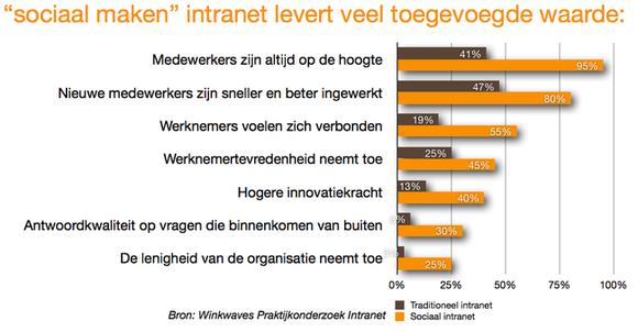 """""""Sociaal intranet als ruggegraat voor het nieuwe samenwerken"""" http://t.co/ZLLXYuYZKr #convgov #collaboratie #nl http://t.co/ULPF3S2zdy"""