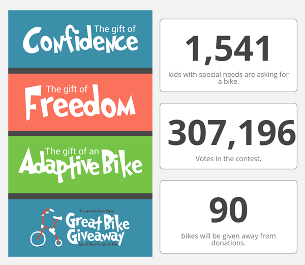90 Adaptive Bikes and counting: Vote donate and share http://t.co/lWDBVFtNbq #Greatbikegiveaway  #specialneeds http://t.co/8Cp6YGnihx