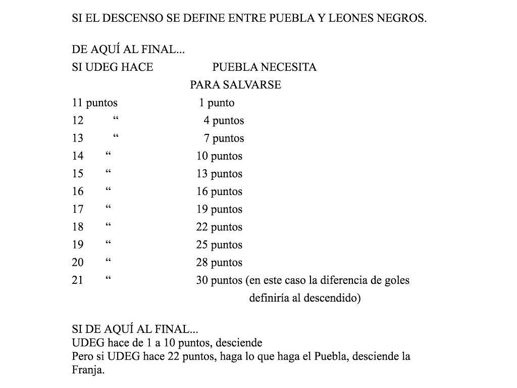 Esto es lo que necesita Puebla para salvarse si la definición del descenso es con la U. de G. @pepehanan http://t.co/lWUbYU1k40