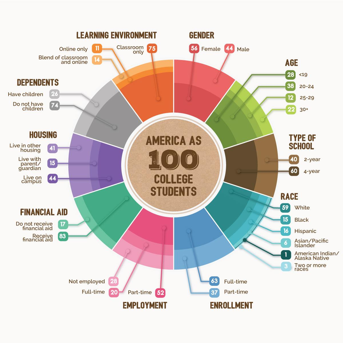 America as 100 College Students - There's no one-size-fits-all path: http://t.co/FV8uLIOCIj #SAchat http://t.co/fZkzaL0dFo