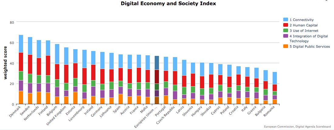 How digital is Europe? Index ranks Denmark highest based on 'digital performance' http://t.co/fB2LPr66DJ #digital4eu http://t.co/7wfndt0fy5