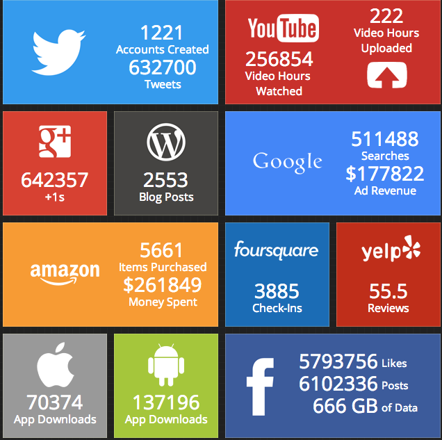 The Internet in Real-Time: http://t.co/8W9jkgNyPm http://t.co/MpPjcSU1OH