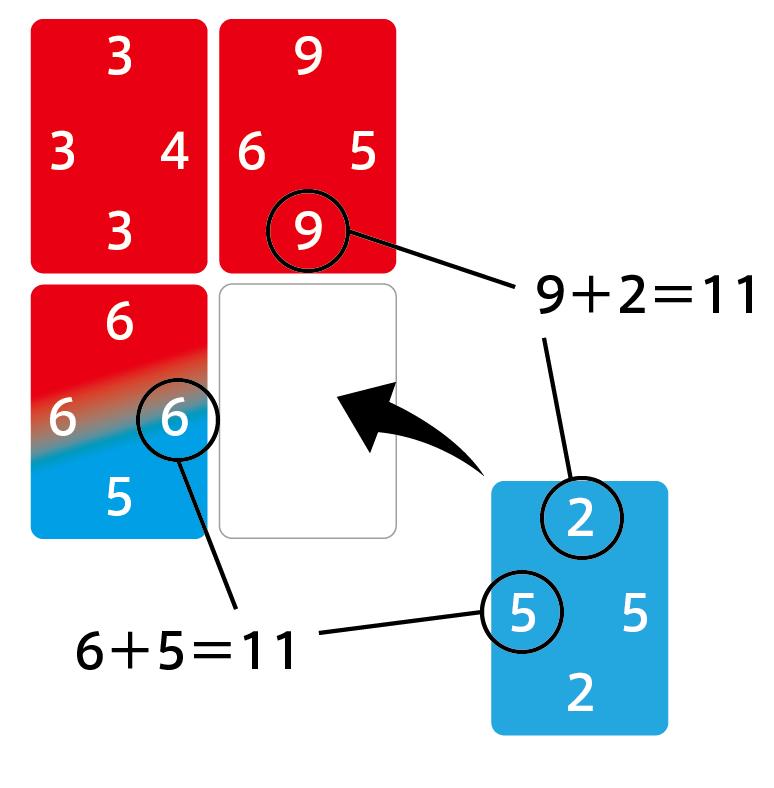 特殊ルール「プラス」は設置面のそれぞれの和が等しければ発生するので、図のような状態で発生します。片方のカードは敵でも自分のカードでも大丈夫です。プラスの効果により上のカードがこちらの持ちカードに変化するため、左上もついでに取れます http://t.co/PNbtGjlfc7