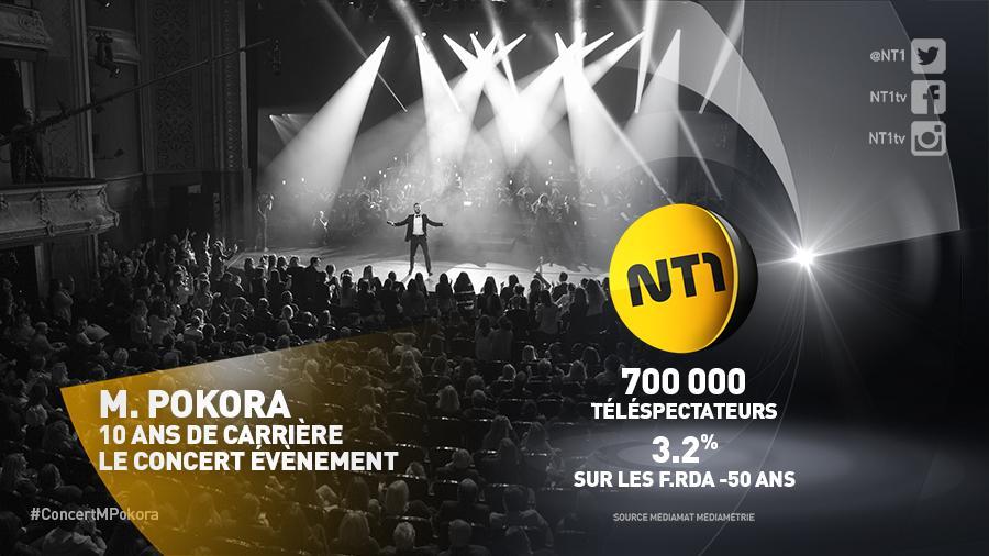 Nous étions 700 000 devant le #ConcertMPokora. NT1 2ème chaine TNT auprès des F.Rda -50 (3.2%) #10ansdecarriere http://t.co/tmHnxyVngt